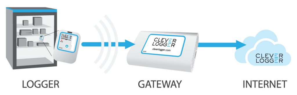 Clever Logger to Gateway-to-Internet